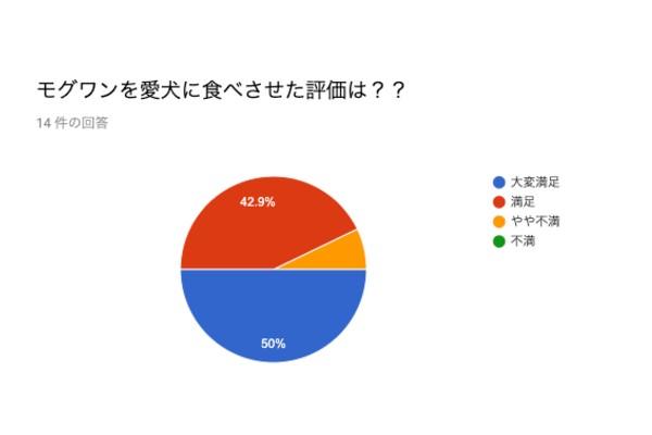 アンケートグラフ (1)