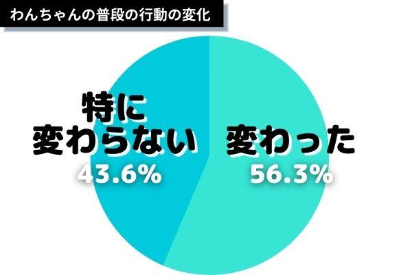 graph dat コロナで行動変化した? (3)