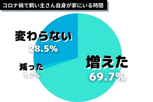 graph dat コロナで行動変化した? (2)