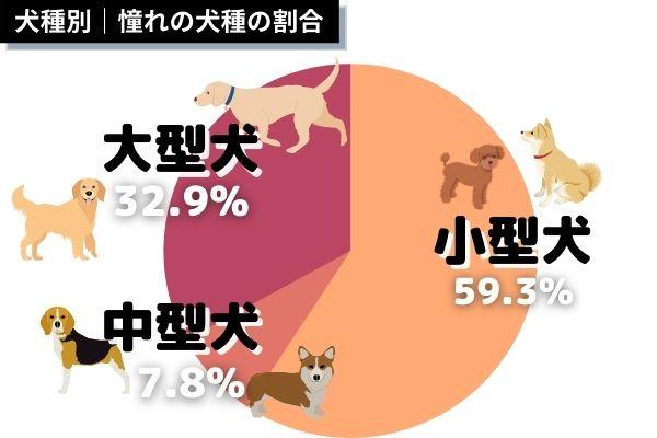 人気があるのは大型犬?小型犬?データを解析してみた!