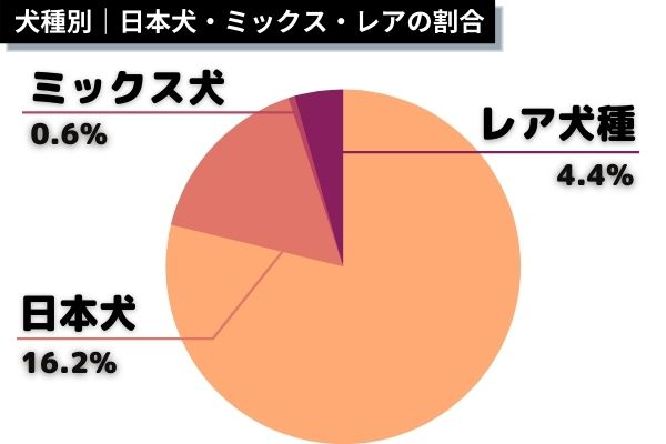 犬種別 日本犬・ミックス・レアの割合