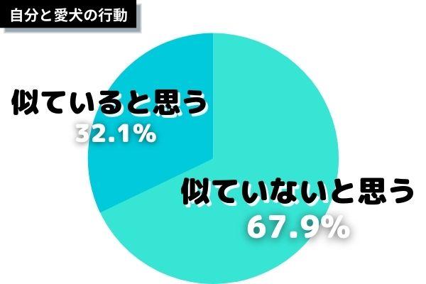 自分と愛犬の行動が似ていると思う飼い主さんは32.1%!