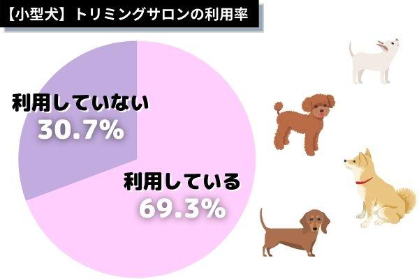 小型犬種のトリミングサロンの利用率は?