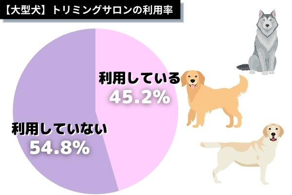 大型犬種のトリミングサロンの利用率は?