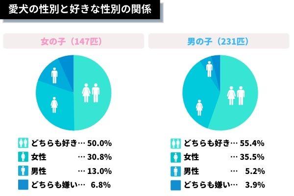 愛犬の性別と好きな性別の割合グラフ
