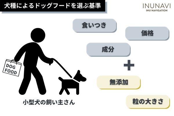 犬種によるドッグフードを選ぶ基準
